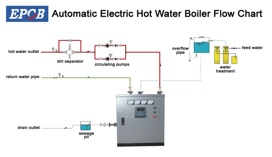 Electric Hot Water Boiler Flow Chart